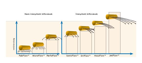 Textil légbeömlő irányított légbefújás